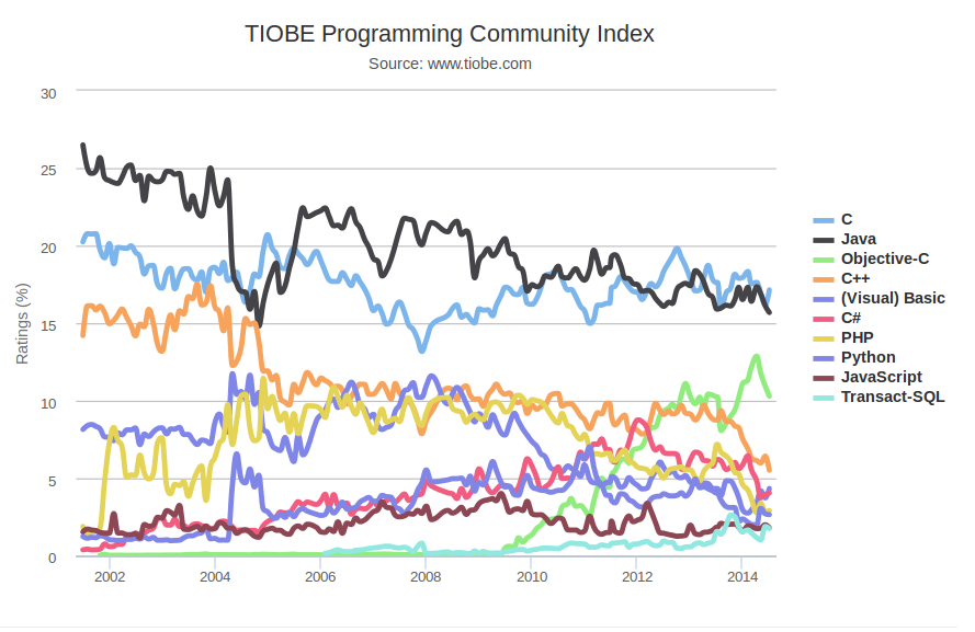 /stuff/img/tiobe-index-2014-07-27.png